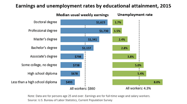 Earnings and Unemployment Rates by Educational Attainment, 2015