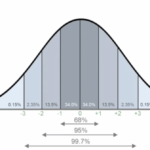 Miller Analogies Test Bell Curve