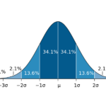 Miller Analogies Test Bell Curve, Part 2