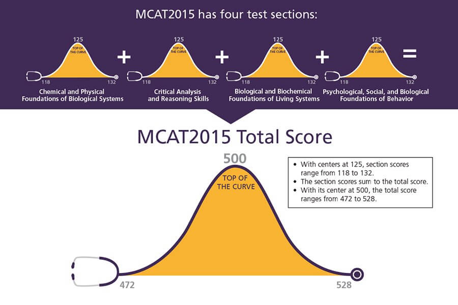Importance of GPA vs MCAT for applying to medical school?