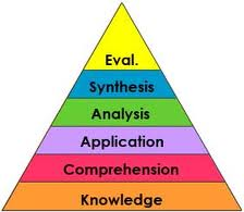 Bloom_taxonomy pyramid