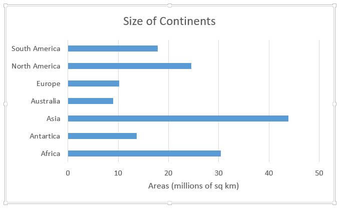 size of continents