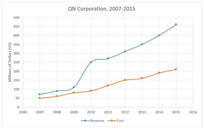 Revenue of QN Corporation