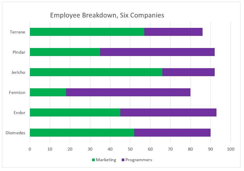 Employee Breakdowns, Six Companies
