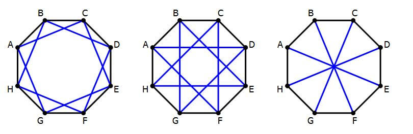 relationship between sides and diagonal of polygon