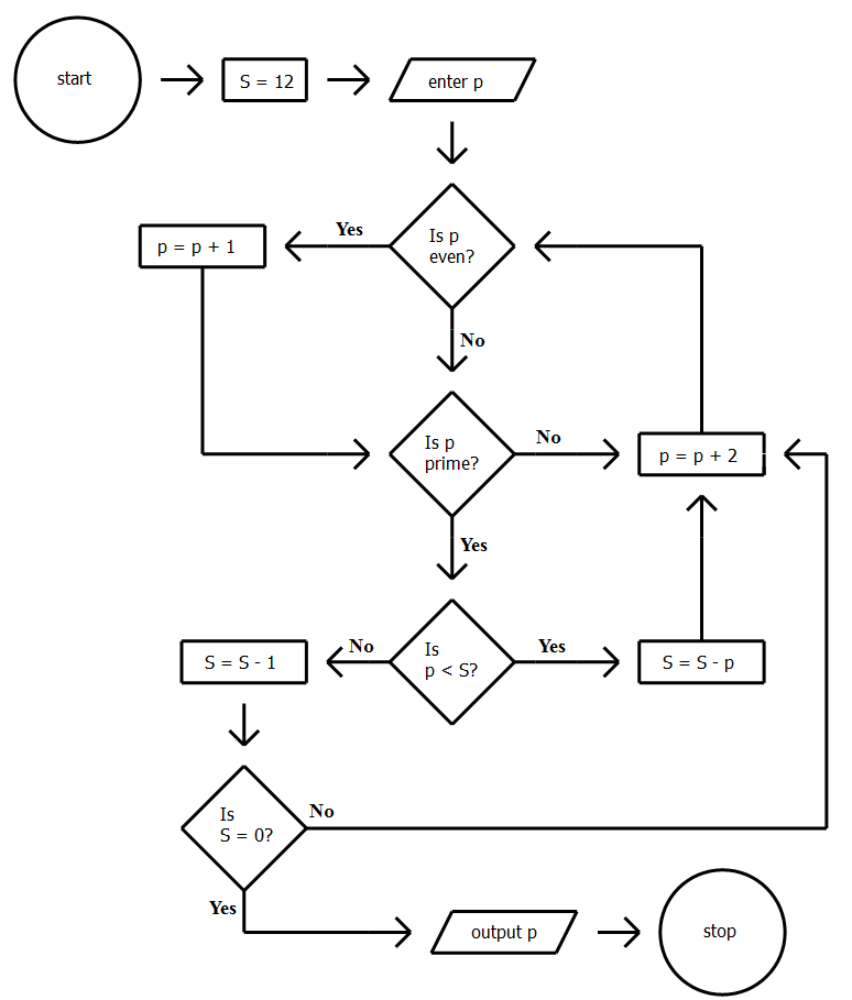 gmat ir  numerical algorithm flowchart problemsthe flowchart represents a mathematical algorithm that takes one positive integer as the input and returns a positive integer as the output