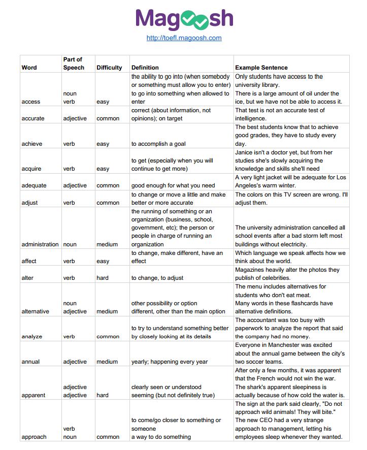 German Phrases and Common Sentences  Linguanaut