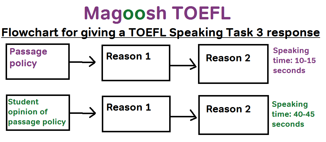 TOEFL Speaking Task 3 example answer