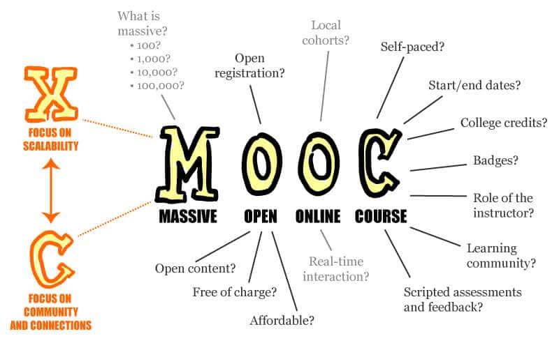 studying English MOOC