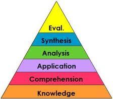 Bloom_taxonomy pyramid