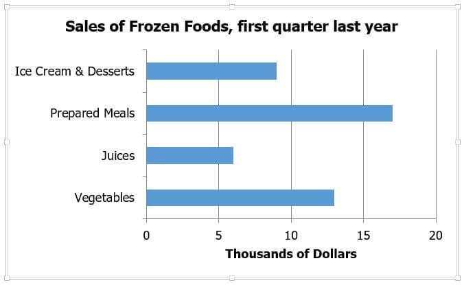 bar chart, groceries