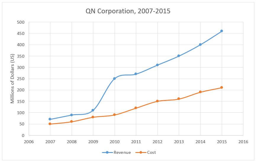 Revenue of QN Corporation