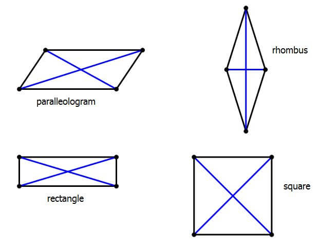 special quadrilaterals with diagonals
